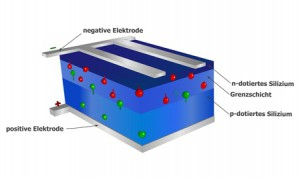 Solarzelle Aufbau